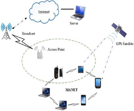 ad hoc wireless1 network3 - شبکه بی سیم Ad-Hoc چیست؟